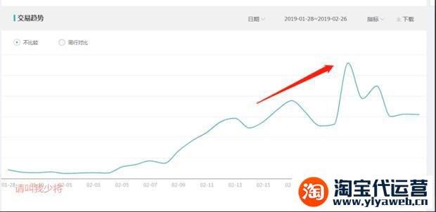 实操分享:女装小类目年后十天销售额飙升40万!
